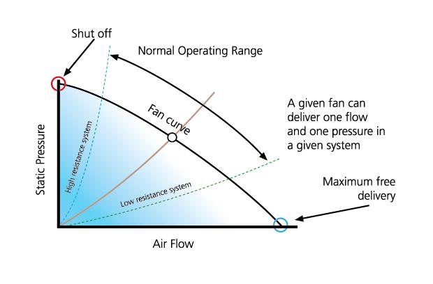 RAM - Pressure drop